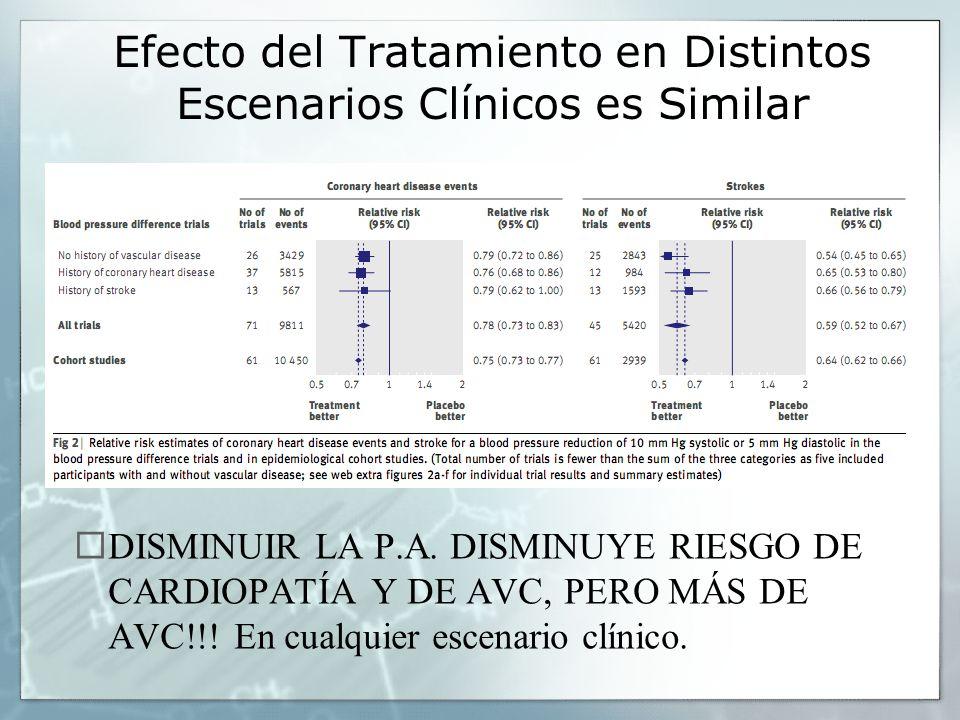 Efecto del Tratamiento en Distintos Escenarios Clínicos es Similar DISMINUIR LA P.A. DISMINUYE RIESGO DE CARDIOPATÍA Y DE AVC, PERO MÁS DE AVC!!! En c