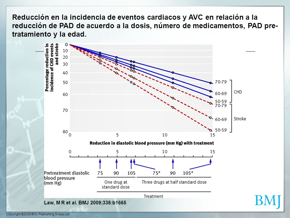 Copyright ©2009 BMJ Publishing Group Ltd. Law, M R et al. BMJ 2009;338:b1665 Reducción en la incidencia de eventos cardiacos y AVC en relación a la re