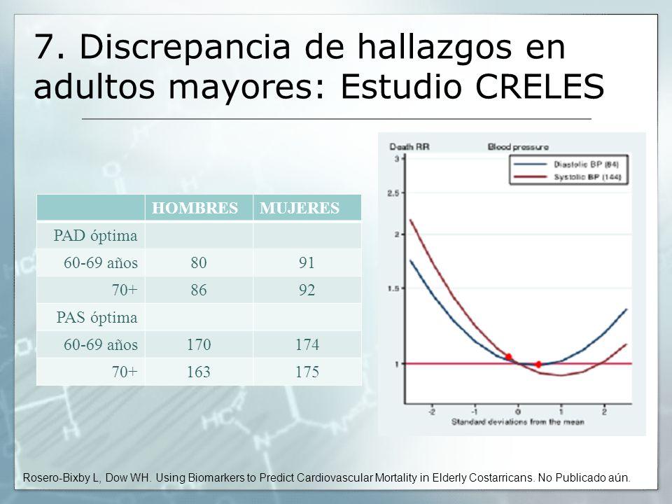 7. Discrepancia de hallazgos en adultos mayores: Estudio CRELES HOMBRESMUJERES PAD óptima 60-69 años8091 70+8692 PAS óptima 60-69 años170174 70+163175