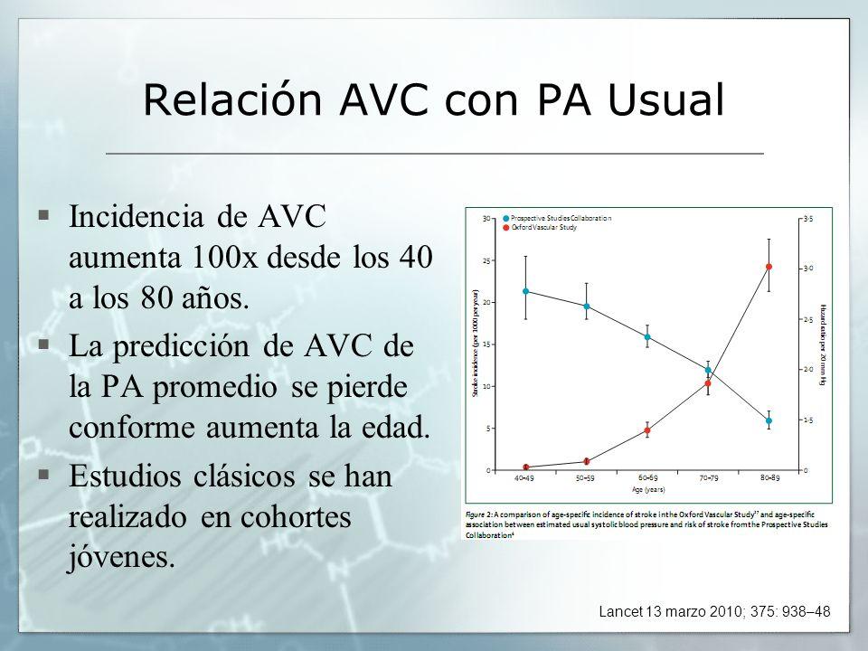 Relación AVC con PA Usual Incidencia de AVC aumenta 100x desde los 40 a los 80 años. La predicción de AVC de la PA promedio se pierde conforme aumenta