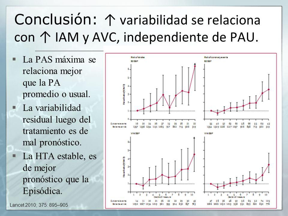 Conclusión: variabilidad se relaciona con IAM y AVC, independiente de PAU. La PAS máxima se relaciona mejor que la PA promedio o usual. La variabilida