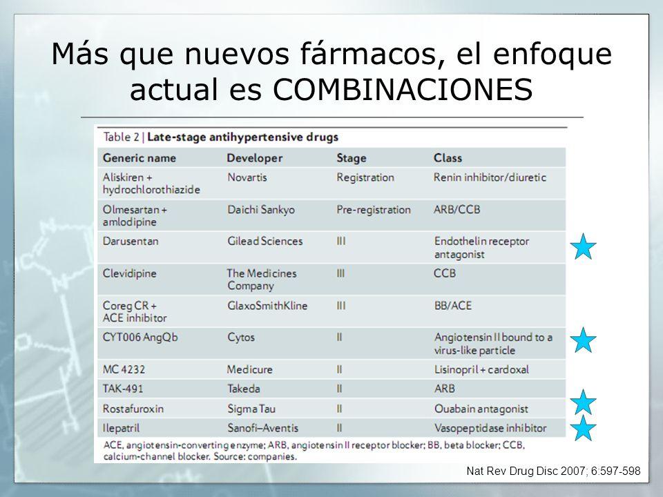 Más que nuevos fármacos, el enfoque actual es COMBINACIONES Nat Rev Drug Disc 2007; 6:597-598