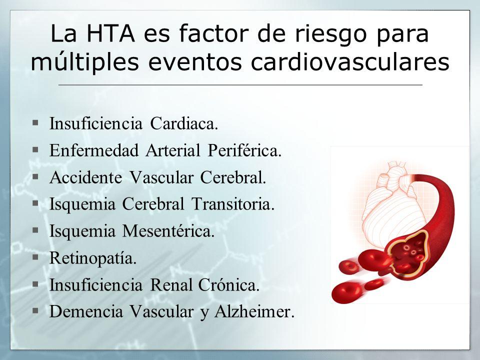 La HTA es factor de riesgo para múltiples eventos cardiovasculares Insuficiencia Cardiaca. Enfermedad Arterial Periférica. Accidente Vascular Cerebral