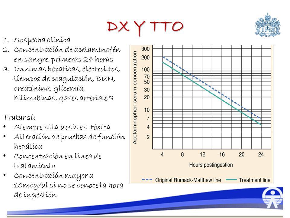 DX Y TTO 1.Sospecha clínica 2.Concentración de acetaminofén en sangre, primeras 24 horas 3.Enzimas hepáticas, electrolitos, tiempos de coagulación, BU
