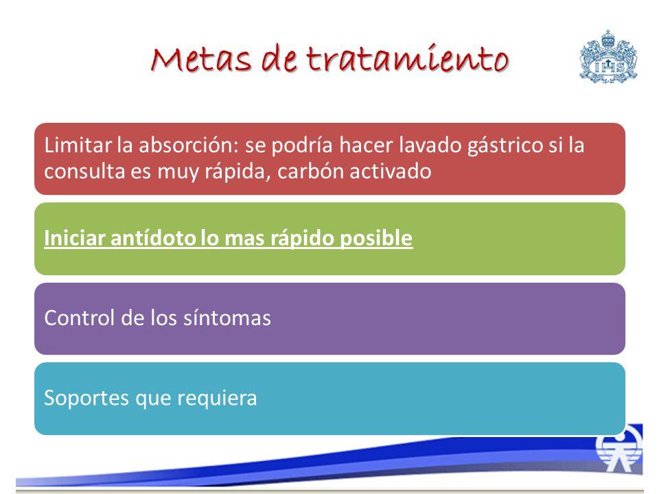Metas de tratamiento Limitar la absorción: se podría hacer lavado gástrico si la consulta es muy rápida, carbón activado Iniciar antídoto lo mas rápid