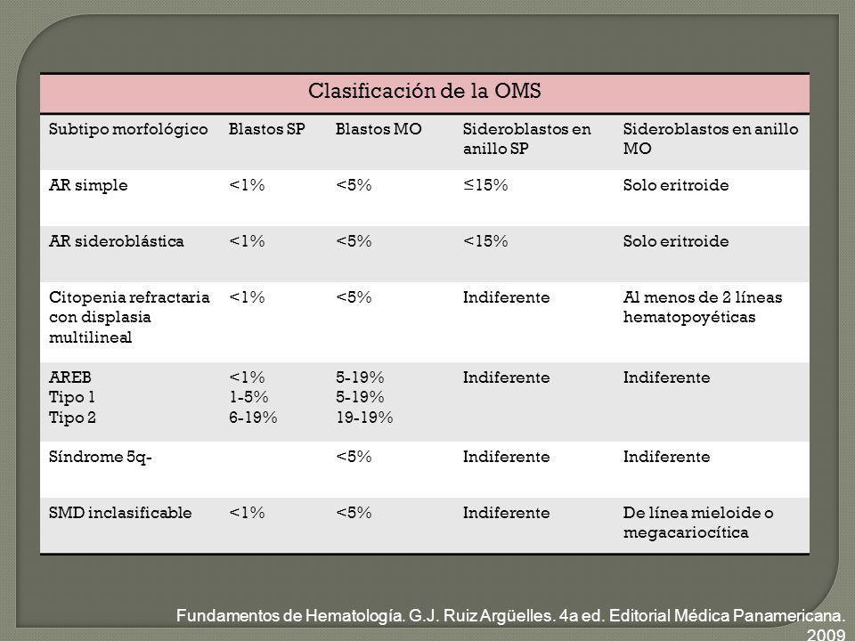 Clasificación de la OMS Subtipo morfológicoBlastos SPBlastos MOSideroblastos en anillo SP Sideroblastos en anillo MO AR simple<1%<5%15%Solo eritroide AR sideroblástica<1%<5%<15%Solo eritroide Citopenia refractaria con displasia multilineal <1%<5%IndiferenteAl menos de 2 líneas hematopoyéticas AREB Tipo 1 Tipo 2 <1% 1-5% 6-19% 5-19% 19-19% Indiferente Síndrome 5q-<5%Indiferente SMD inclasificable<1%<5%IndiferenteDe línea mieloide o megacariocítica Fundamentos de Hematología.