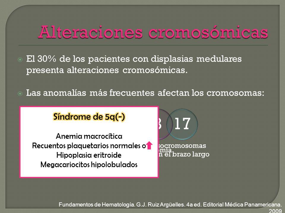El 30% de los pacientes con displasias medulares presenta alteraciones cromosómicas.