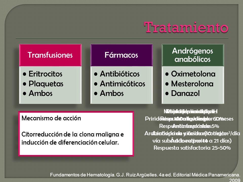 Mielodisplasias tipo I Respuesta favorable 60% Mielodisplasias tipo I Respuesta favorable 60% Mielodiplasias tipo II Priridoxina 100 mg/día por 3 meses Respuesta favorable 5% Azatioprina y ácido nicotínico Ácido retinoico Displasias medulares de alto riesgo Antineoplásicos: Arabinósido de citosina (10 mg/m 2 /día vía subcutánea por 14 a 21 días) Respuesta satisfactoria 25-50% Mecanismo de acción Citorreducción de la clona maligna e inducción de diferenciación celular.
