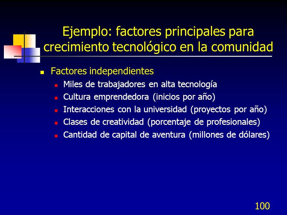 Ejemplo: factores principales para crecimiento tecnológico en la comunidad Factores independientes Miles de trabajadores en alta tecnología Cultura em