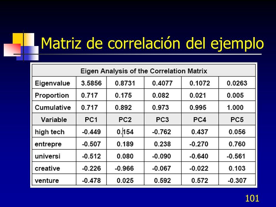 Matriz de correlación del ejemplo 101
