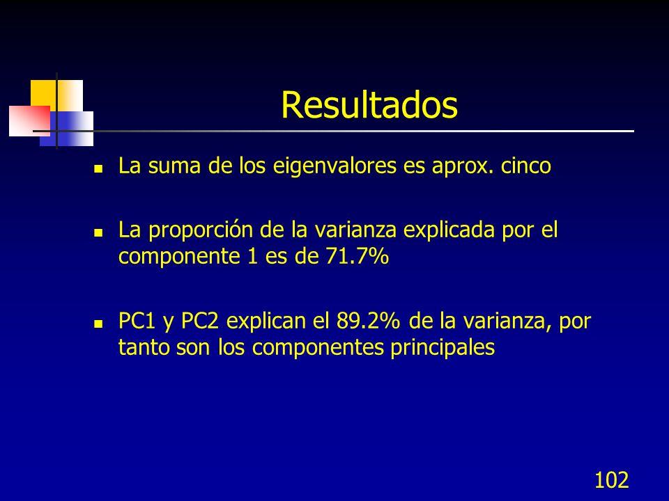 Resultados La suma de los eigenvalores es aprox. cinco La proporción de la varianza explicada por el componente 1 es de 71.7% PC1 y PC2 explican el 89