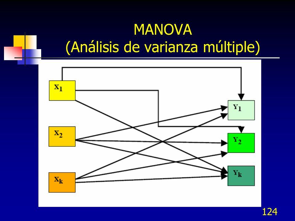 124 MANOVA (Análisis de varianza múltiple)