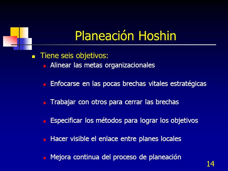 14 Planeación Hoshin Tiene seis objetivos: Alinear las metas organizacionales Enfocarse en las pocas brechas vitales estratégicas Trabajar con otros p