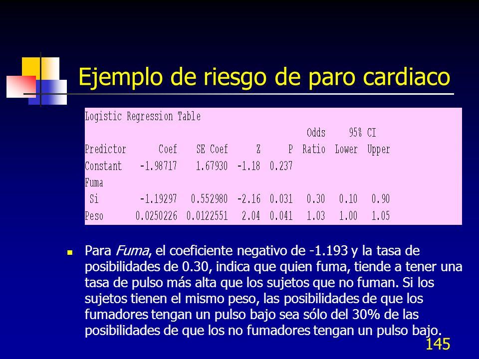 145 Ejemplo de riesgo de paro cardiaco Para Fuma, el coeficiente negativo de -1.193 y la tasa de posibilidades de 0.30, indica que quien fuma, tiende