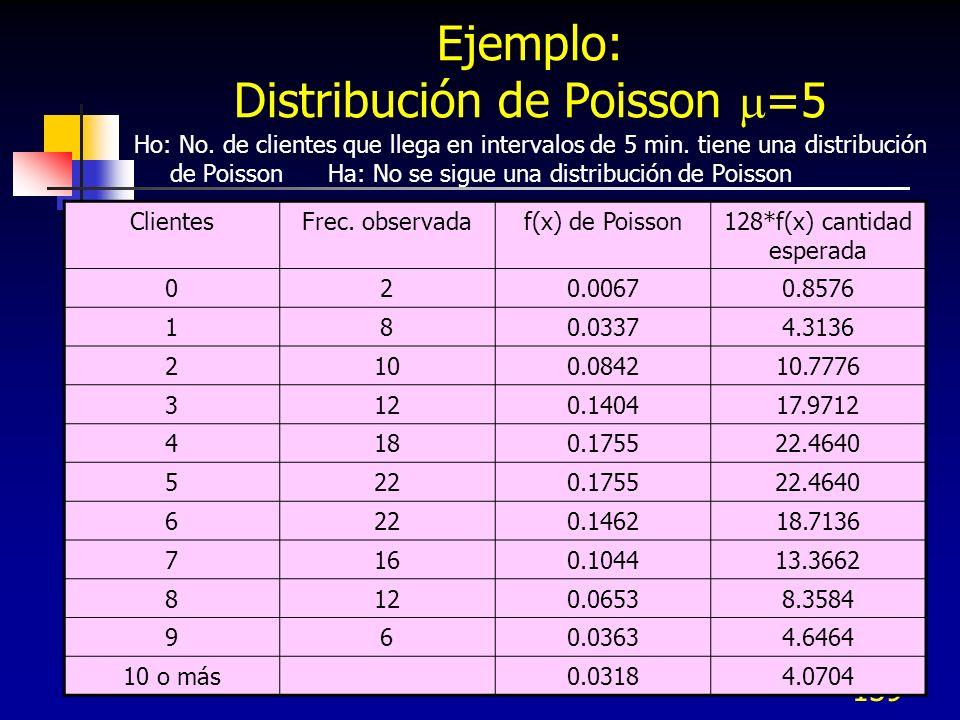 159 Ejemplo: Distribución de Poisson =5 Ho: No. de clientes que llega en intervalos de 5 min. tiene una distribución de Poisson Ha: No se sigue una di