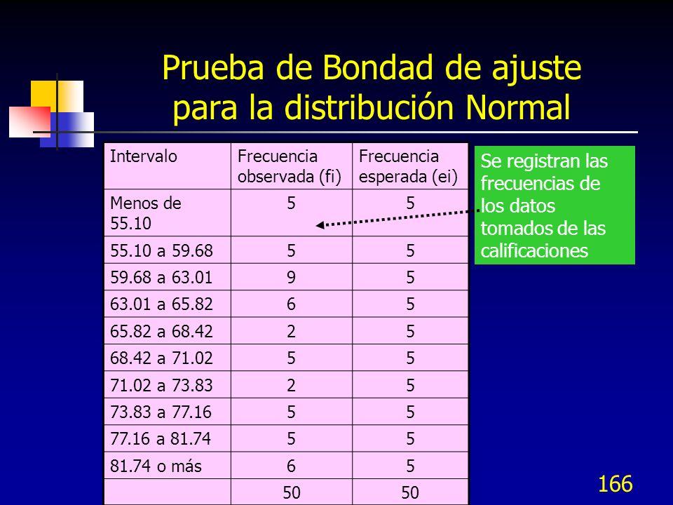 166 Prueba de Bondad de ajuste para la distribución Normal IntervaloFrecuencia observada (fi) Frecuencia esperada (ei) Menos de 55.10 55 55.10 a 59.68