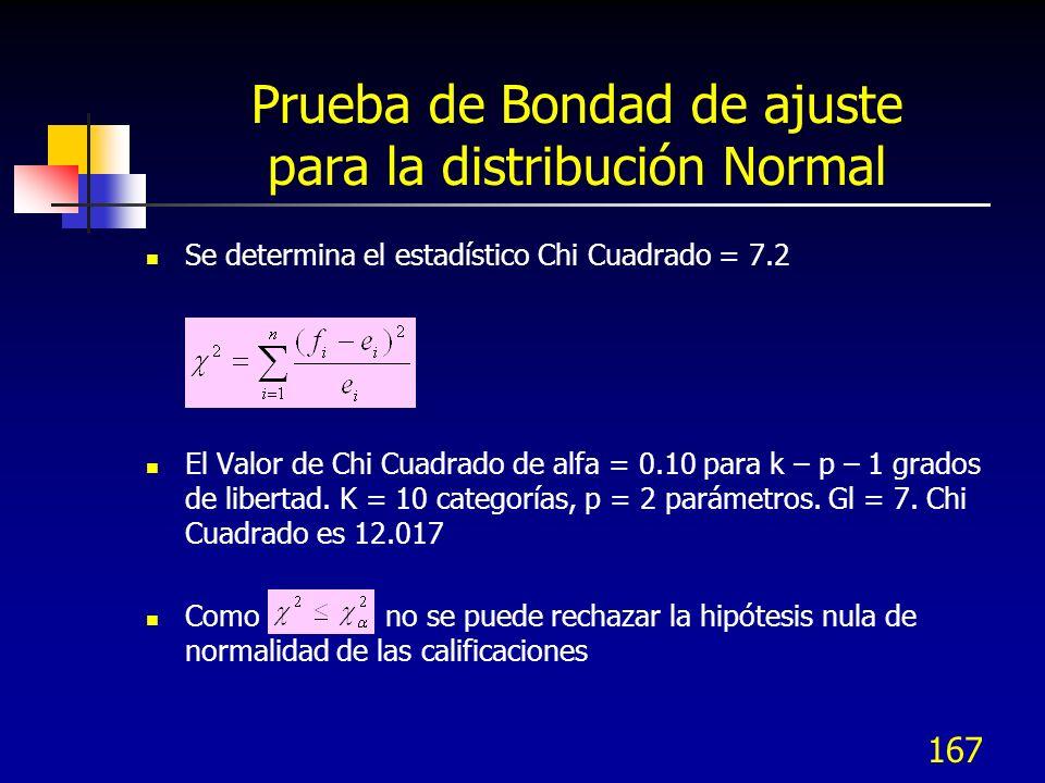 167 Prueba de Bondad de ajuste para la distribución Normal Se determina el estadístico Chi Cuadrado = 7.2 El Valor de Chi Cuadrado de alfa = 0.10 para