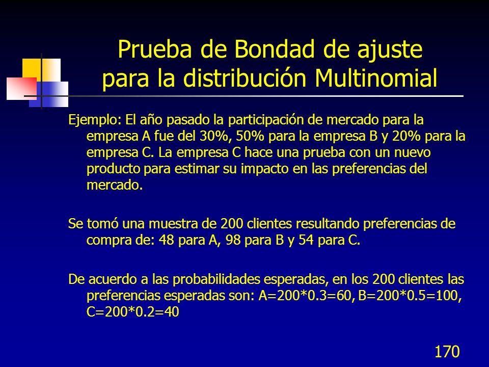 170 Prueba de Bondad de ajuste para la distribución Multinomial Ejemplo: El año pasado la participación de mercado para la empresa A fue del 30%, 50%