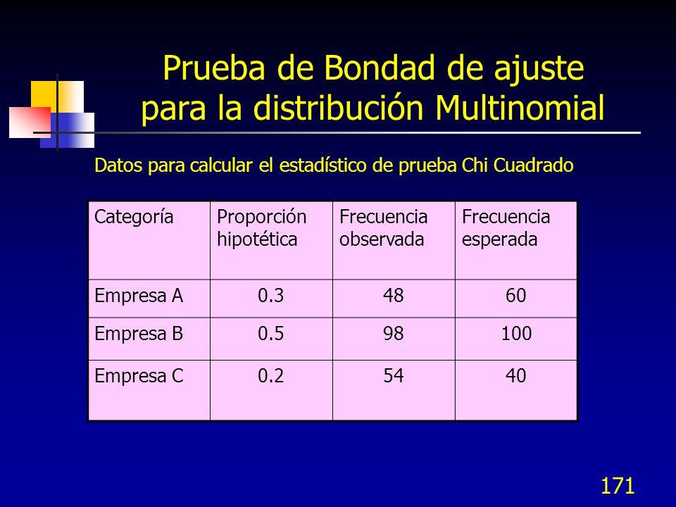 171 Prueba de Bondad de ajuste para la distribución Multinomial Datos para calcular el estadístico de prueba Chi Cuadrado CategoríaProporción hipotéti
