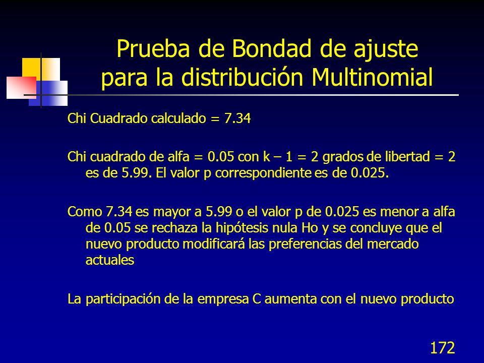 172 Prueba de Bondad de ajuste para la distribución Multinomial Chi Cuadrado calculado = 7.34 Chi cuadrado de alfa = 0.05 con k – 1 = 2 grados de libe