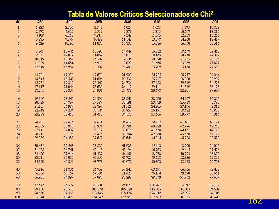 182 Tabla de Valores Críticos Seleccionados de Chi 2