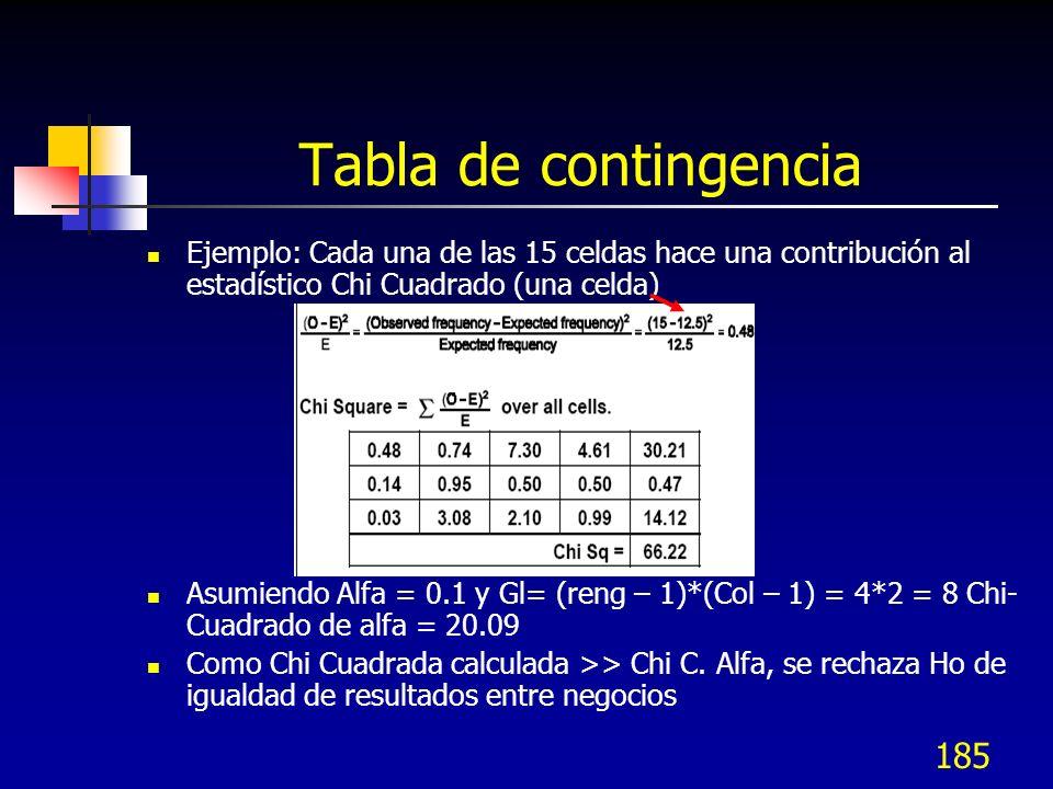 185 Tabla de contingencia Ejemplo: Cada una de las 15 celdas hace una contribución al estadístico Chi Cuadrado (una celda) Asumiendo Alfa = 0.1 y Gl=