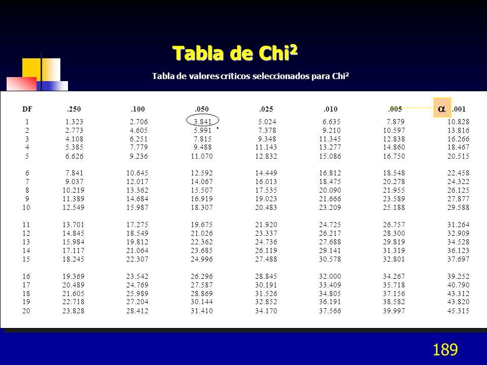 189 Tabla de Chi 2 Tabla de valores críticos seleccionados para Chi 2