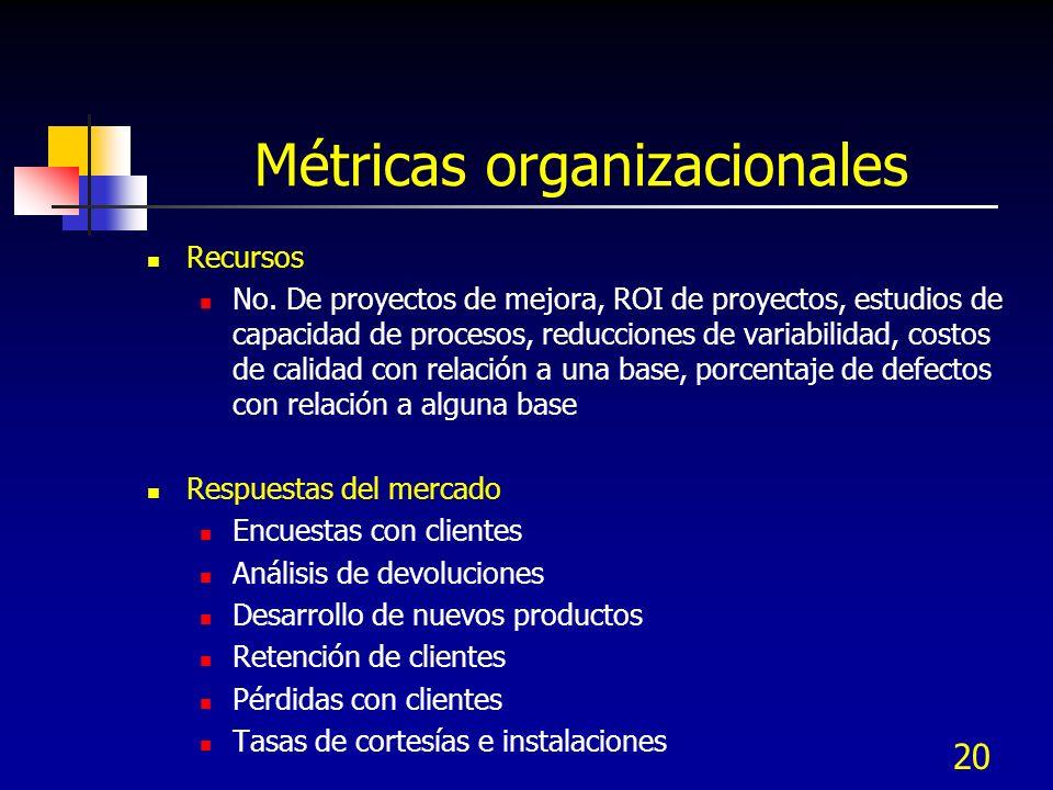 20 Métricas organizacionales Recursos No. De proyectos de mejora, ROI de proyectos, estudios de capacidad de procesos, reducciones de variabilidad, co