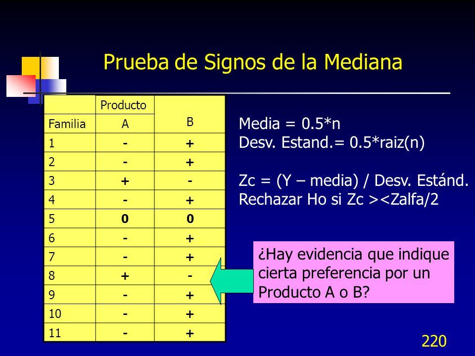 220 Prueba de Signos de la Mediana Producto B FamiliaA 1-+ 2-+ 3+- 4-+ 500 6-+ 7-+ 8+- 9-+ 10-+ 11-+ ¿Hay evidencia que indique cierta preferencia por