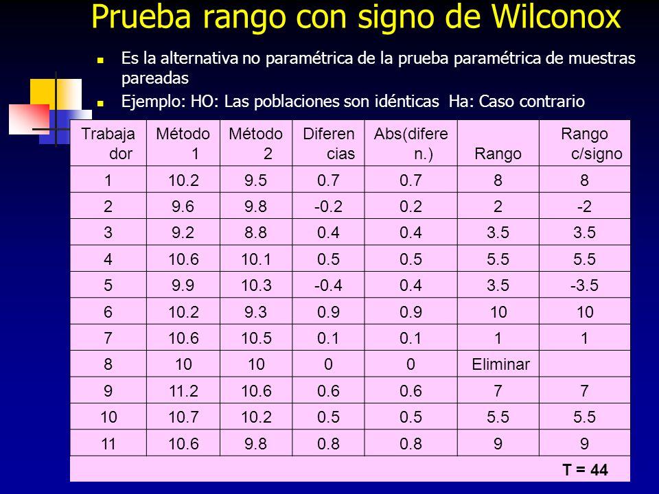 222 Prueba rango con signo de Wilconox Es la alternativa no paramétrica de la prueba paramétrica de muestras pareadas Ejemplo: HO: Las poblaciones son