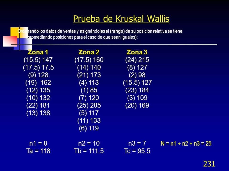 231 Prueba de Kruskal Wallis Ordenando los datos de ventas y asignándoles el (rango) de su posición relativa se tiene (promediando posiciones para el