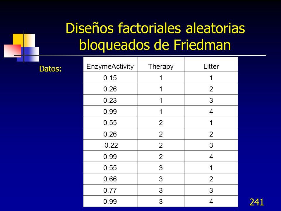 241 Diseños factoriales aleatorias bloqueados de Friedman Datos: EnzymeActivityTherapyLitter 0.1511 0.2612 0.2313 0.9914 0.5521 0.2622 -0.2223 0.9924