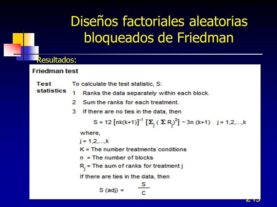 245 Diseños factoriales aleatorias bloqueados de Friedman Resultados: