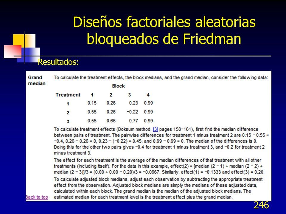 246 Diseños factoriales aleatorias bloqueados de Friedman Resultados: