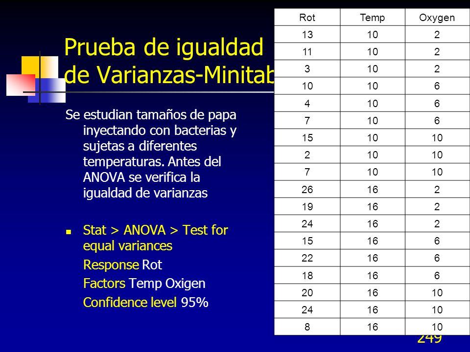 249 Prueba de igualdad de Varianzas-Minitab Se estudian tamaños de papa inyectando con bacterias y sujetas a diferentes temperaturas. Antes del ANOVA