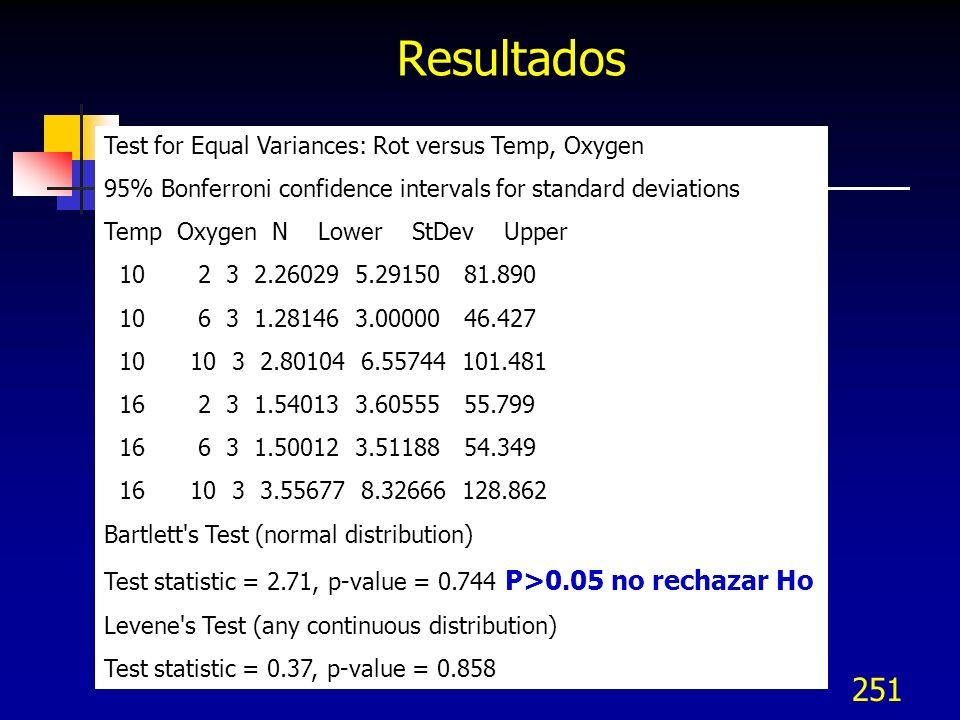 252 Prueba de la concordancia del Coeficiente de Kendall El coeficiente expresa el grado de asociación entre las calificaciones múltiples realizadas por un evaluador Ho: Las variables son independientes Ha: Las variables están asociadas Kendall usa la información relacionada con las calificaciones relativas y es sensible a la seriedad de mala clasificación Por ejemplo para K = jueces N = Muestras = 10 Rango medio = 220 / 22 S = 1066 Gl = n-1 = 9 Chi Cuadrada crítica = X 2 0.01,9 = 21.67
