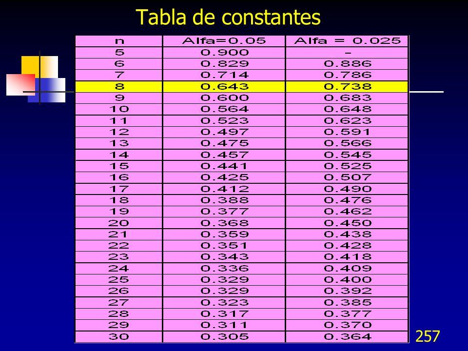 257 Tabla de constantes