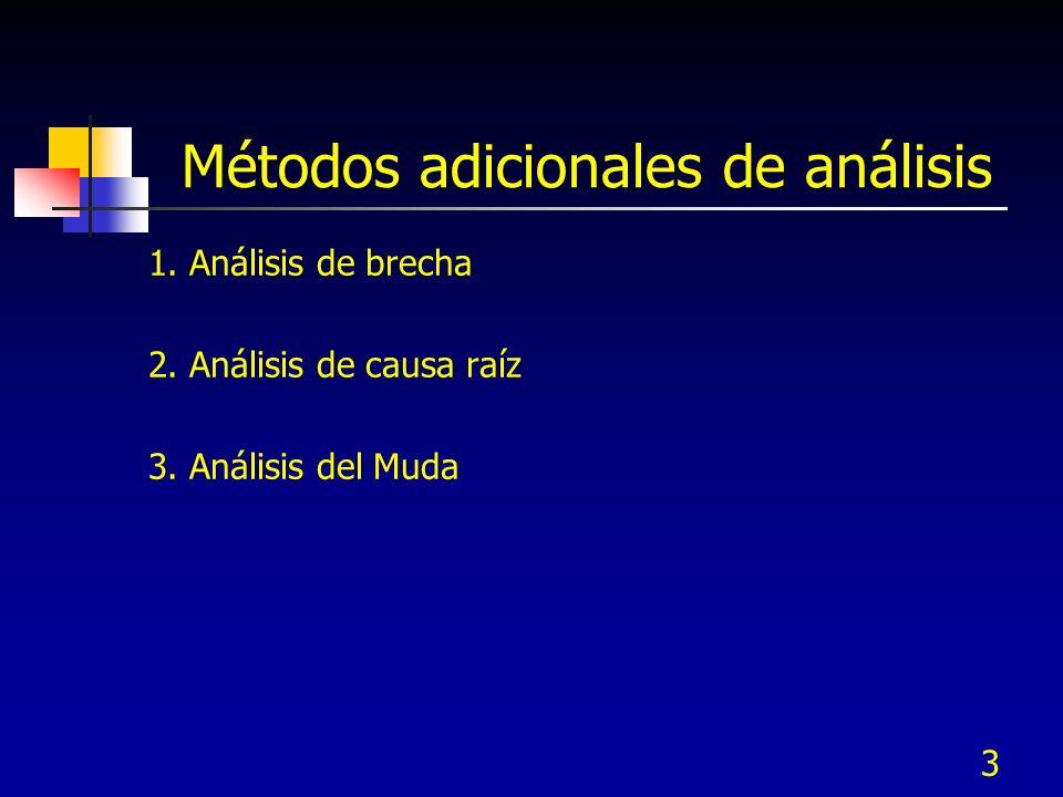 3 Métodos adicionales de análisis 1. Análisis de brecha 2. Análisis de causa raíz 3. Análisis del Muda