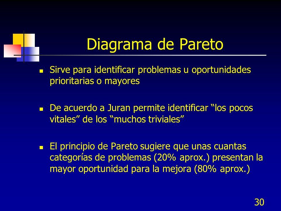 30 Diagrama de Pareto Sirve para identificar problemas u oportunidades prioritarias o mayores De acuerdo a Juran permite identificar los pocos vitales