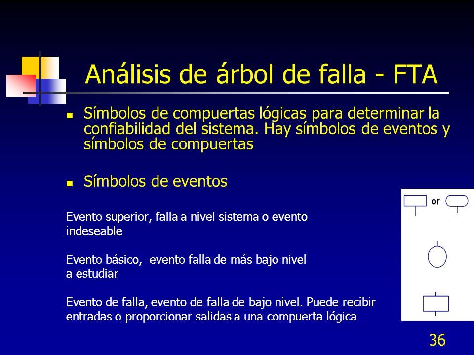 36 Análisis de árbol de falla - FTA Símbolos de compuertas lógicas para determinar la confiabilidad del sistema. Hay símbolos de eventos y símbolos de