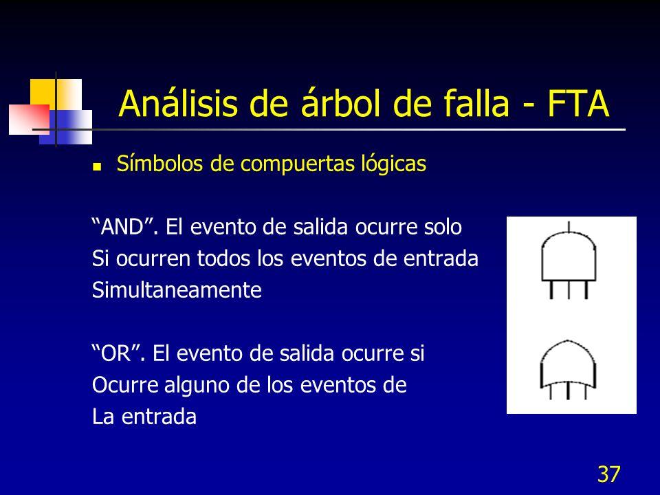 37 Análisis de árbol de falla - FTA Símbolos de compuertas lógicas AND. El evento de salida ocurre solo Si ocurren todos los eventos de entrada Simult