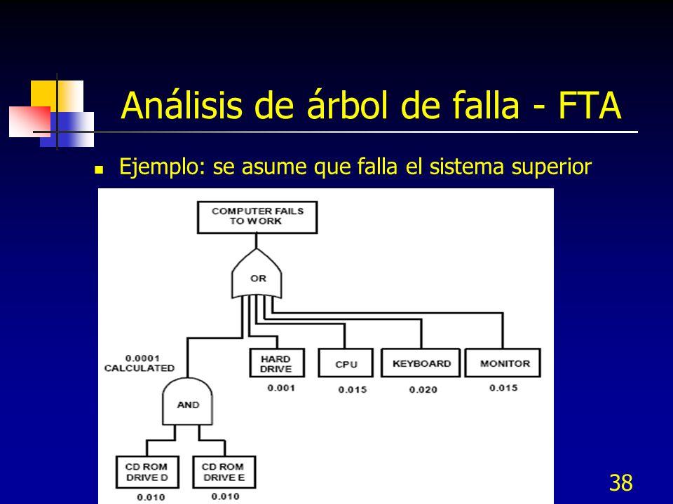 38 Análisis de árbol de falla - FTA Ejemplo: se asume que falla el sistema superior