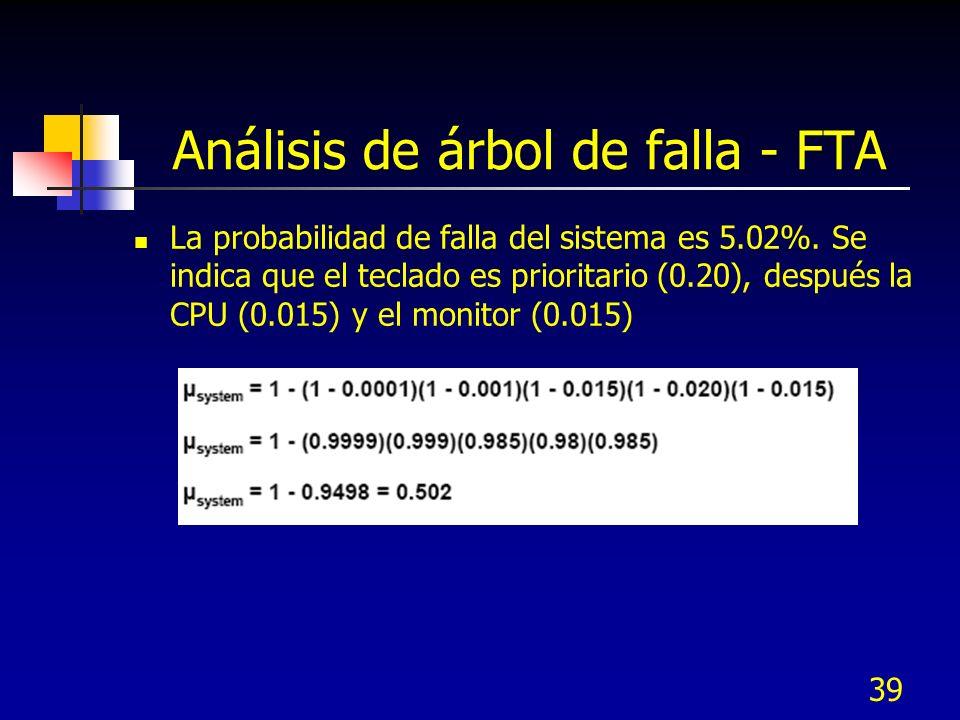 39 Análisis de árbol de falla - FTA La probabilidad de falla del sistema es 5.02%. Se indica que el teclado es prioritario (0.20), después la CPU (0.0