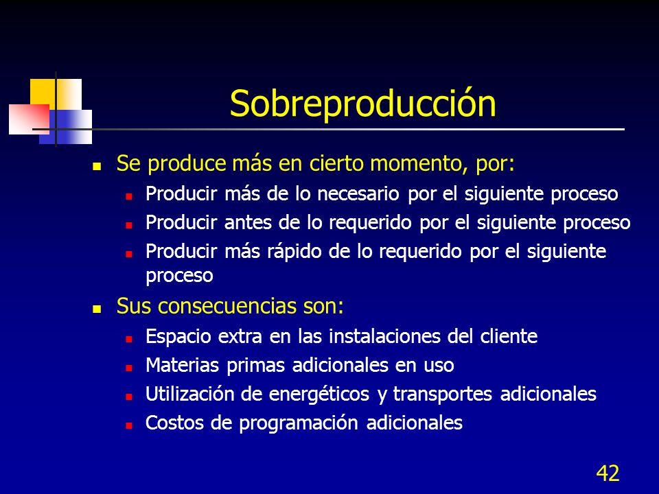 42 Sobreproducción Se produce más en cierto momento, por: Producir más de lo necesario por el siguiente proceso Producir antes de lo requerido por el
