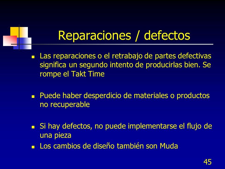 45 Reparaciones / defectos Las reparaciones o el retrabajo de partes defectivas significa un segundo intento de producirlas bien. Se rompe el Takt Tim