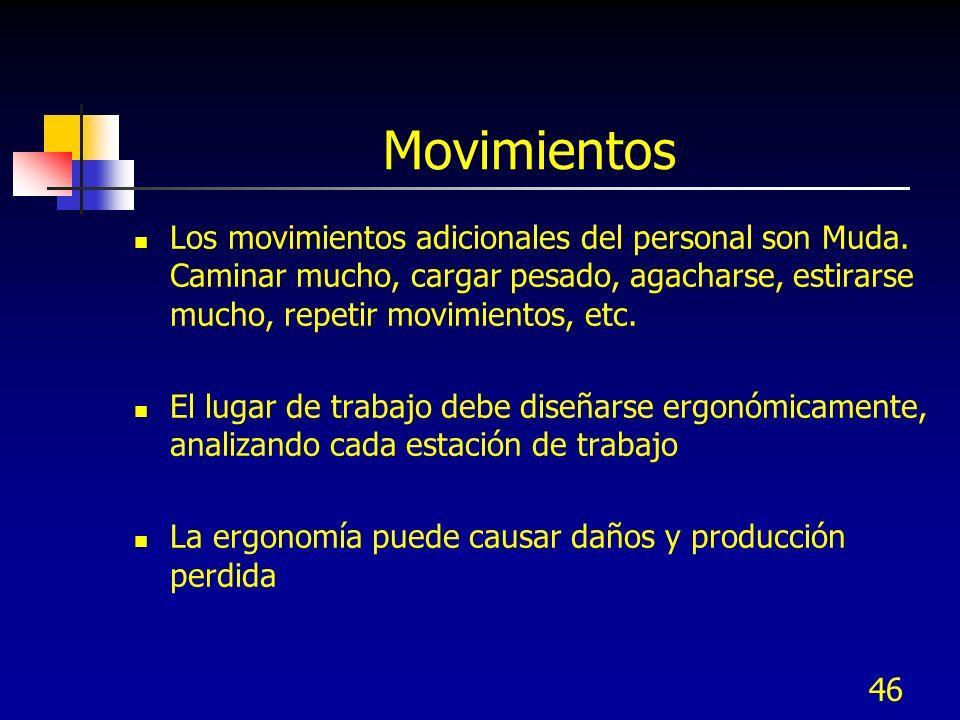 46 Movimientos Los movimientos adicionales del personal son Muda. Caminar mucho, cargar pesado, agacharse, estirarse mucho, repetir movimientos, etc.