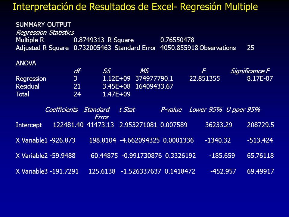 Resultados de Excel- Regresión sólo con sólo X1 SUMMARY OUTPUT Regression Statistics Multiple R0.855974 R Square0.732691 Adjusted R Square0.721069 Standard Error4132.688 Observations25 ANOVA dfSSMS F Significance F Regression11.08E+091.08E+09 63.042644.88E-08 Residual233.93E+0817079107 Total241.47E+09 Coefficients Standard Errort StatP-valueLower 95% Upper 95% Intercept79230.32 1703.95146.498012.98E-2475705.43405 82755.20595 X Variable1 -910.077 114.6201-7.939944.88E-08-1147.186411 -672.9674353 Con sólo X1, el Modelo se simplifica enormemente poca importancia práctica se pierde en R 2 (ajustada) Con sólo X1, el Modelo se simplifica enormemente poca importancia práctica se pierde en R 2 (ajustada)