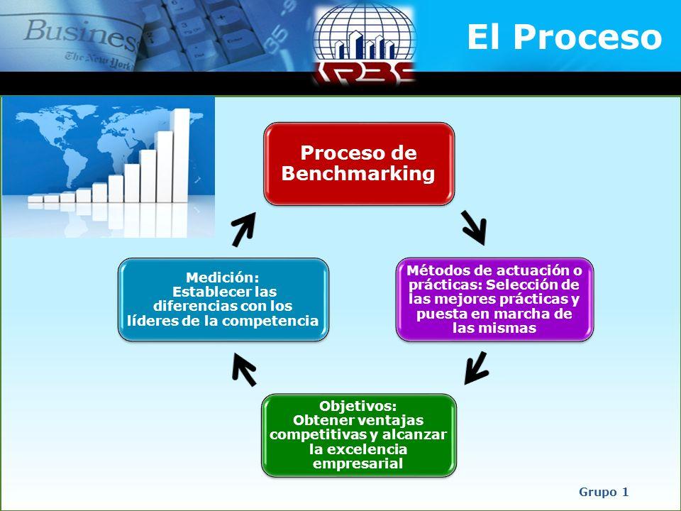 El Proceso Grupo 1 Proceso de Benchmarking Métodos de actuación o prácticas: Selección de las mejores prácticas y puesta en marcha de las mismas Objet