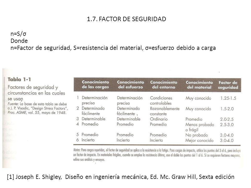 1.7. FACTOR DE SEGURIDAD [1] Joseph E. Shigley, Diseño en ingeniería mecánica, Ed. Mc. Graw Hill, Sexta edición n=S/σ Donde n=Factor de seguridad, S=r
