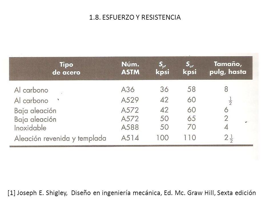 1.8. ESFUERZO Y RESISTENCIA [1] Joseph E. Shigley, Diseño en ingeniería mecánica, Ed. Mc. Graw Hill, Sexta edición